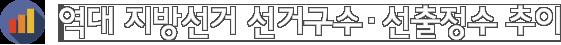역대 지방선거 선거구수.선출정수 추이